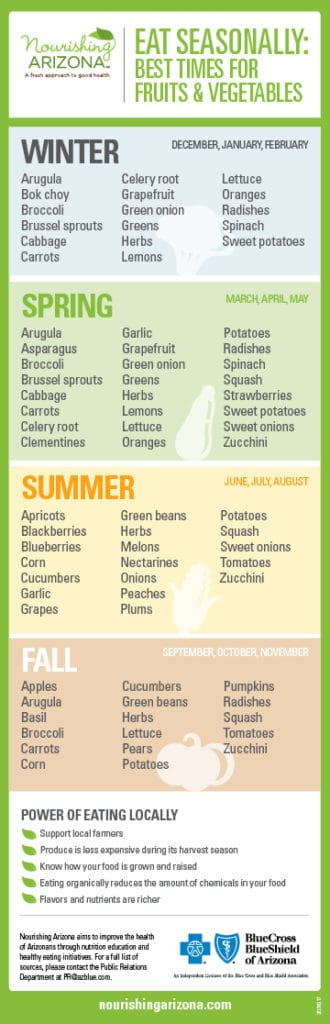In season fruits and vegetables chart so you always know what produce is in season
